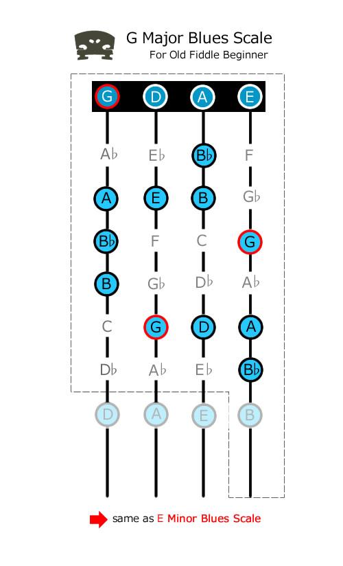 Gメジャーブルーススケール表